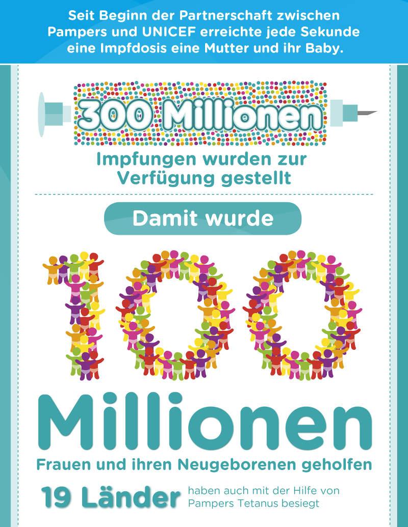 Graphik: Bereits über 300 Millionen Impfungen wurden ermöglicht